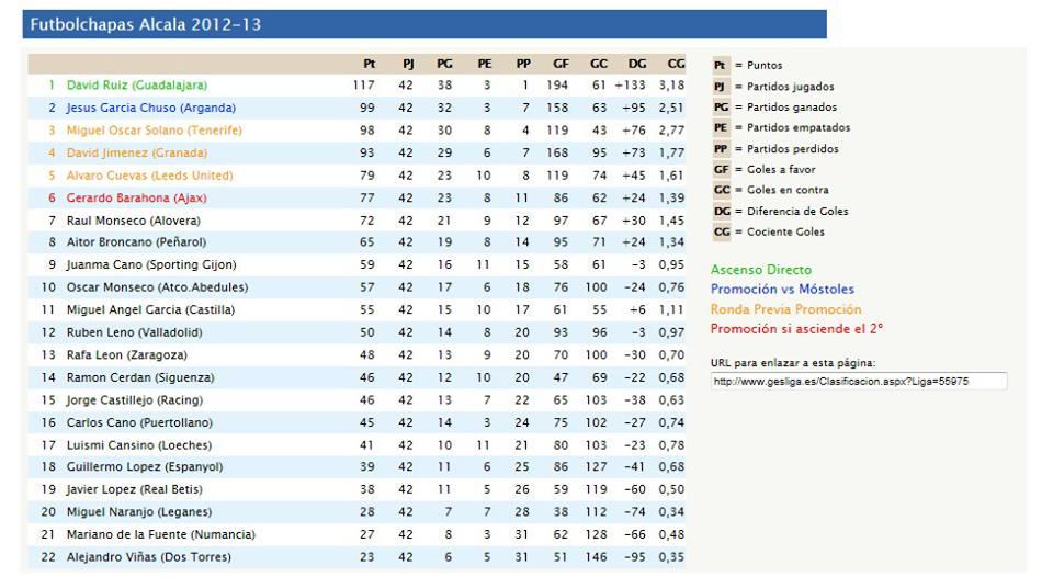 Clasificacion liga 12-13