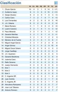 clasificacion-liga-tras-primera-jornada